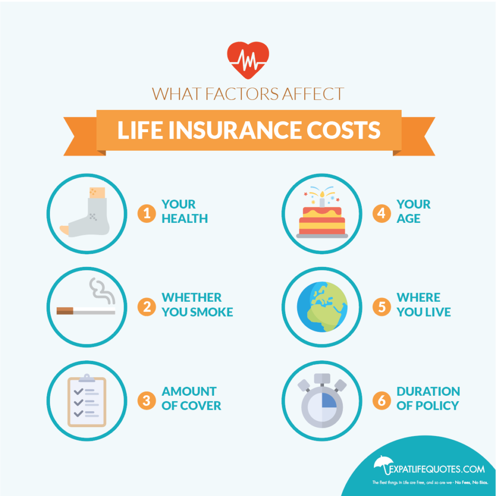 Expat Life Quotes- Expat Life Insurance at UK Rates